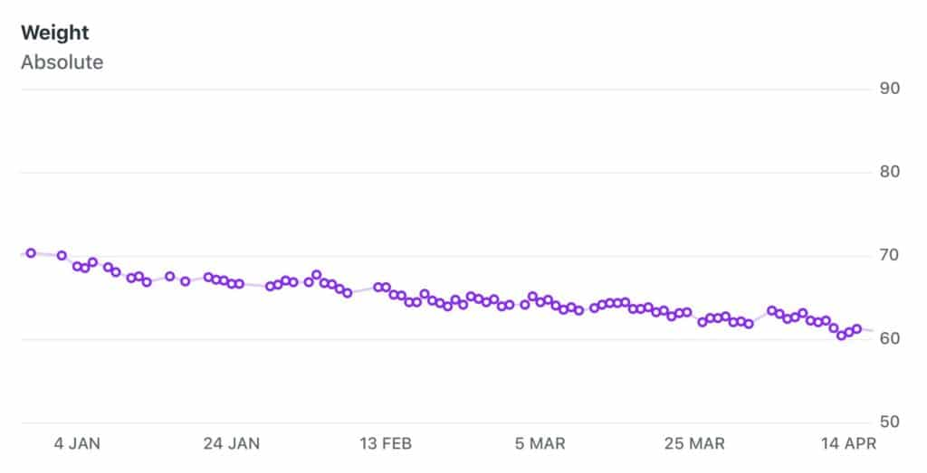 weight loss graph body transformation